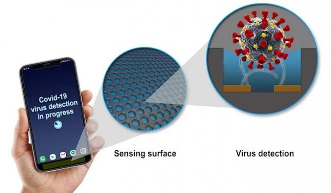Vírusfelismerő érzékelőket fejlesztenek hordozható készülékekhez