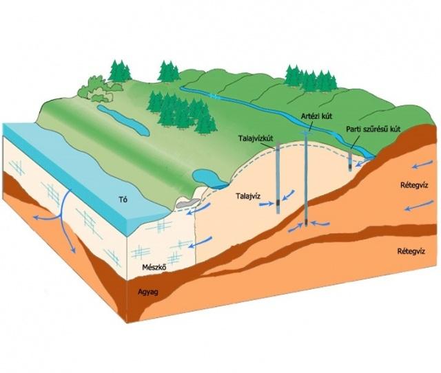 A vízkészletek típusai a felszín alatt