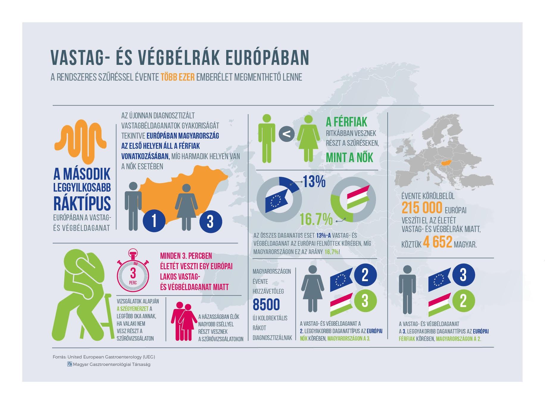 Statisztikai adatok a vastag- és végbélrákról az EU és Magyarország esetében. Forrás: Magyar Gasztroenterológiai Társaság